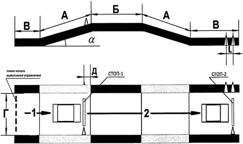 Площадка на экзамене в ГИБДД