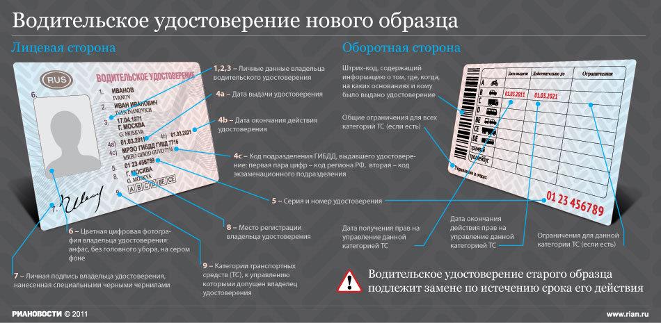 Размер Фото На Права Нового Образца Украина - фото 9